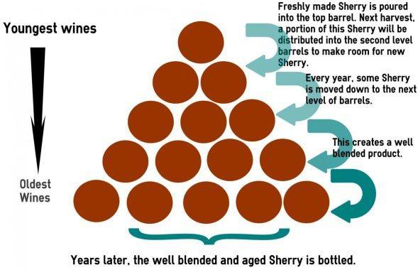 sherry-solera-system